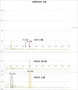 図28トリウム系列比較