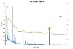 図11あわじ市砂スペクトル比較