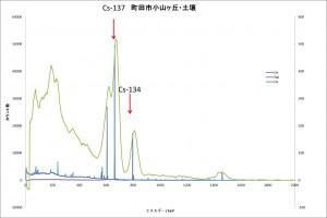 図17町田市土壌スペクトル比較